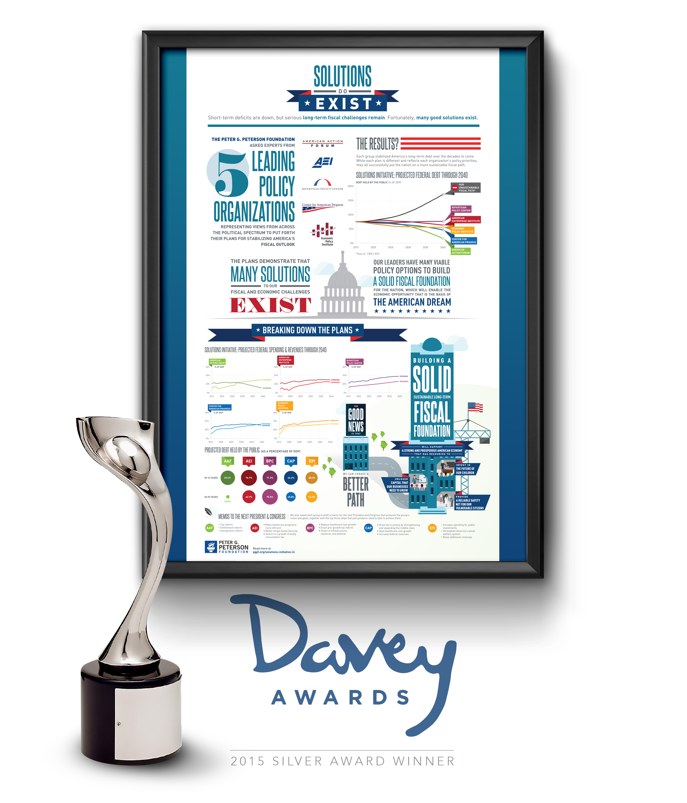 PGPF_Solutions_Poster_Davey_Awards_2015